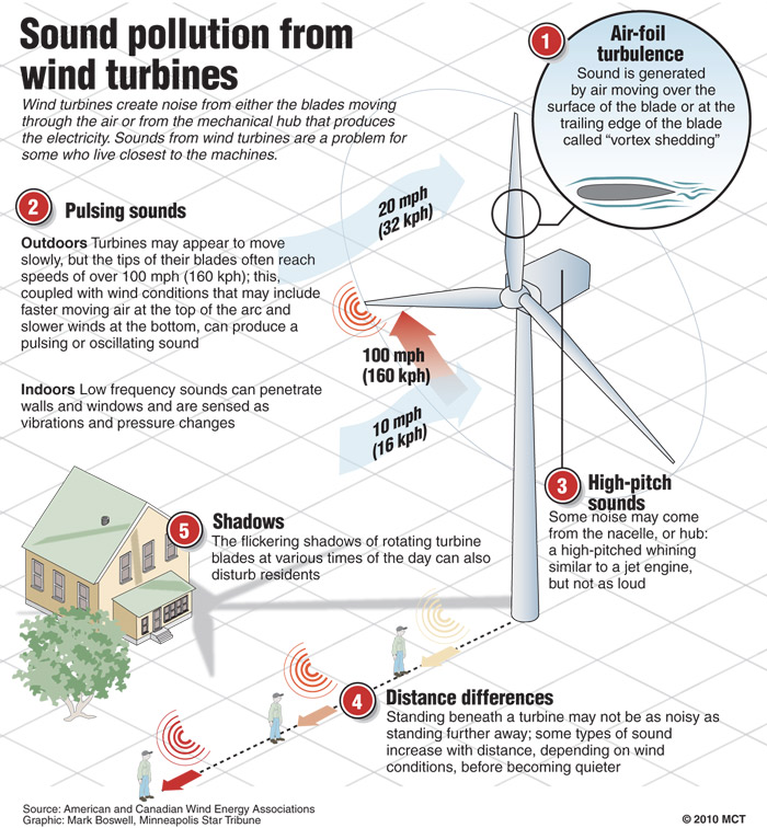 Hopes for Wind Turbine Blown Away | The Gustavian Weekly