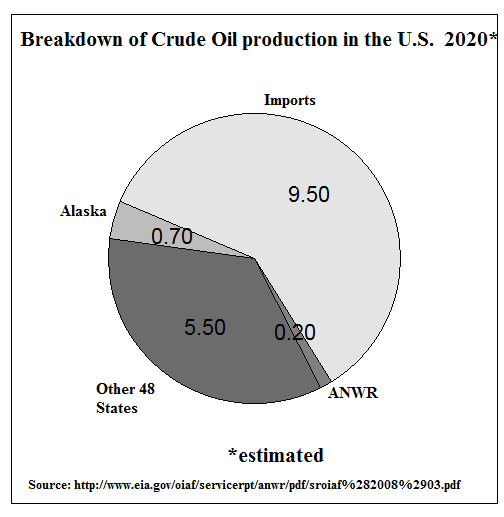 should we drill for oil in At peak production, anwr could supply up to 145 million barrels of oil per day   according to the energy information administration, crude oil imports will  decline by one barrel for every barrel of anwr  jun 29, 2018 | in case you  missed it.